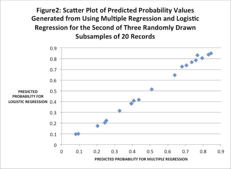 Dissertation proposal logistic regression